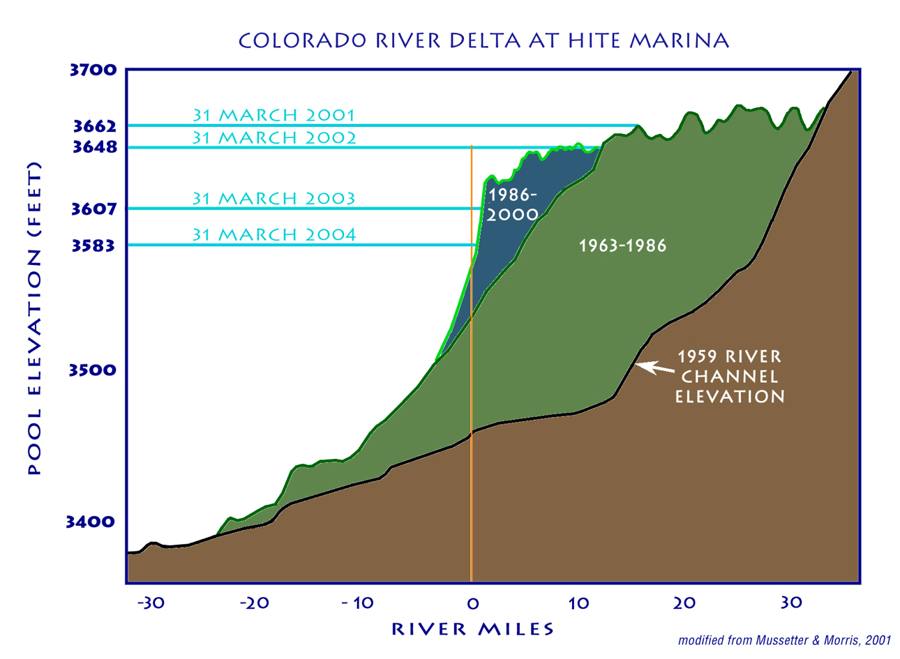 On The Colorado Resources