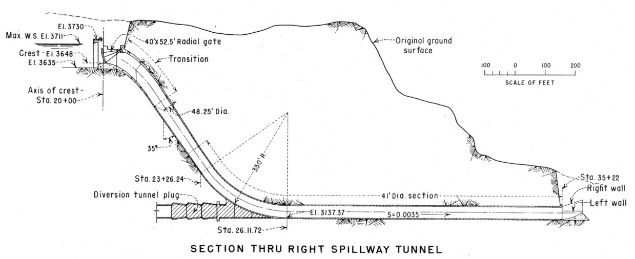 On The Colorado - Resources Dam Diagram Schematic on