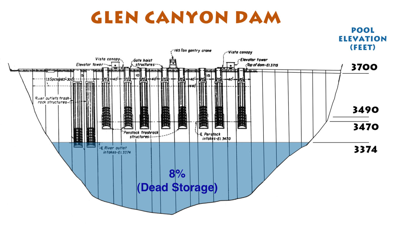 On The Colorado Resources Hoover Dam Power Plant Diagram Glen Canyon Dead Pool